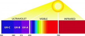 Factory Tinting and the UV Spectrum